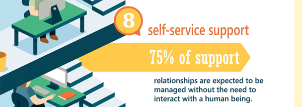 Reasons for Customer Service Software 8